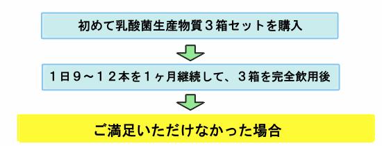 返金保証チャート1